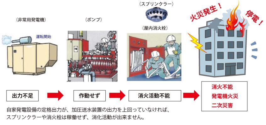 消防設備稼働には、最低30%の出力発電が必要です。